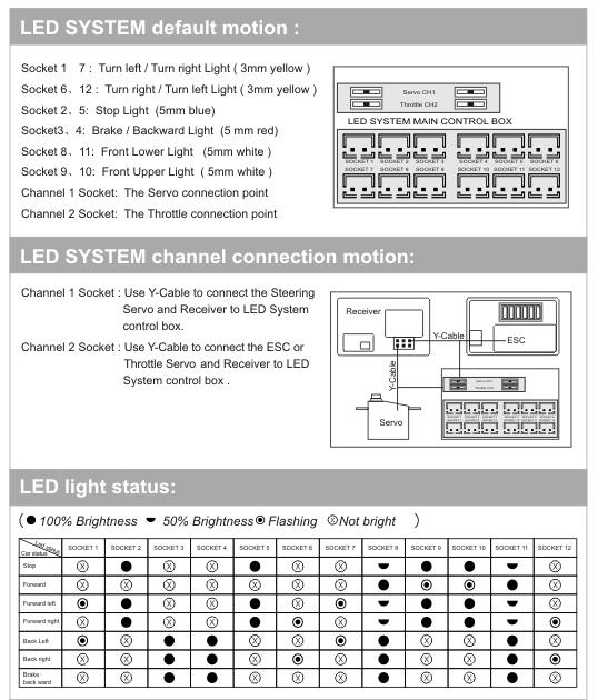 G.T. Power Smart LED System
